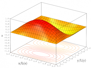 Función de onda de una partícula